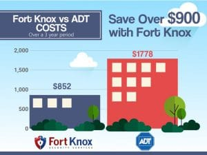 Fort Knox vs ADT